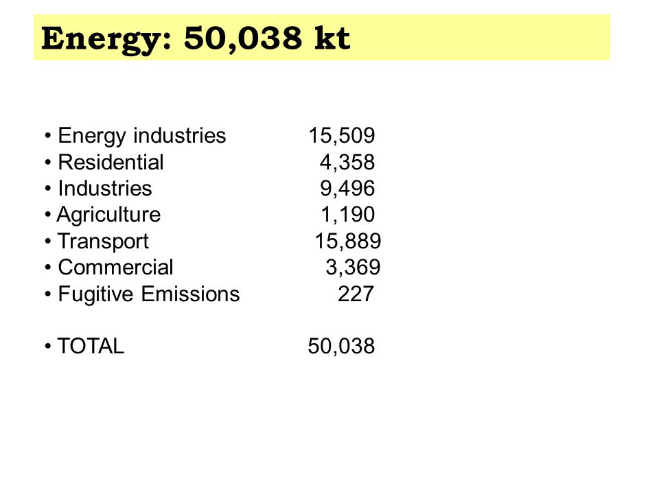 Energy: 50,038 kt Energy industries15,509 Residential 4,358 Industries 9,496 Agriculture 1,190 Transport 15,889 Commercial 3,369 Fugitive Emissions 227 TOTAL50,038