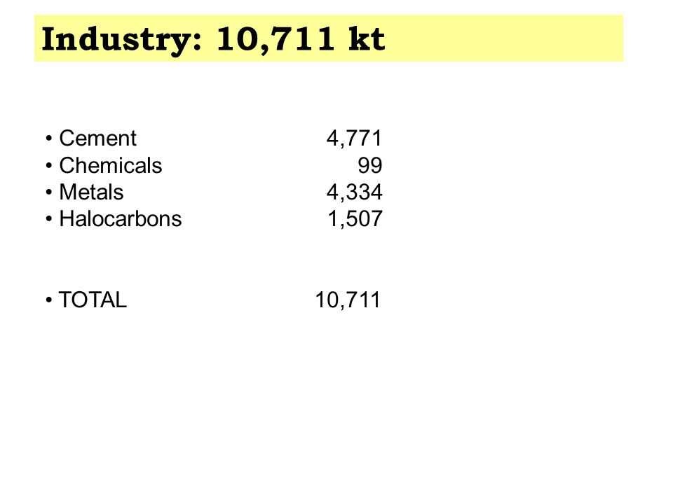 Industry: 10,711 kt Cement 4,771 Chemicals 99 Metals 4,334 Halocarbons 1,507 TOTAL10,711