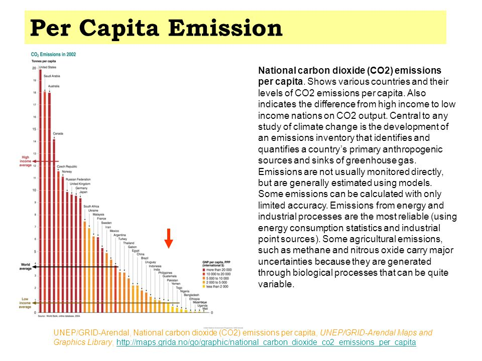 National carbon dioxide (CO2) emissions per capita.