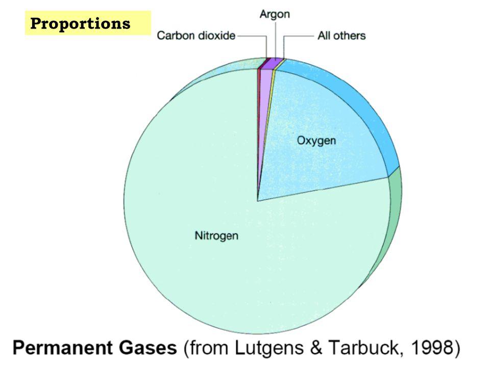 http://www.indiana.edu/~geog109/topics/01_atmosphere/atmosphere.pdf Proportions