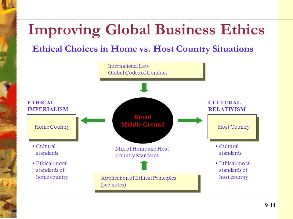 9-13 Improving Global Business Ethics The Multinational Corp.