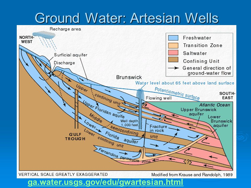 Ground Water: Artesian Wells ga.water.usgs.gov/edu/gwartesian.html