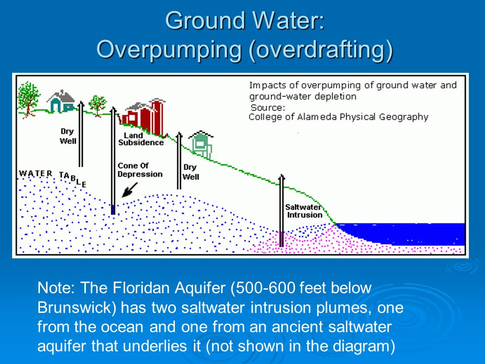Ground Water: Overpumping (overdrafting) Note: The Floridan Aquifer (500-600 feet below Brunswick) has two saltwater intrusion plumes, one from the oc