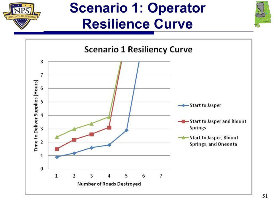 Scenario 1: Operator Resilience Curve 51