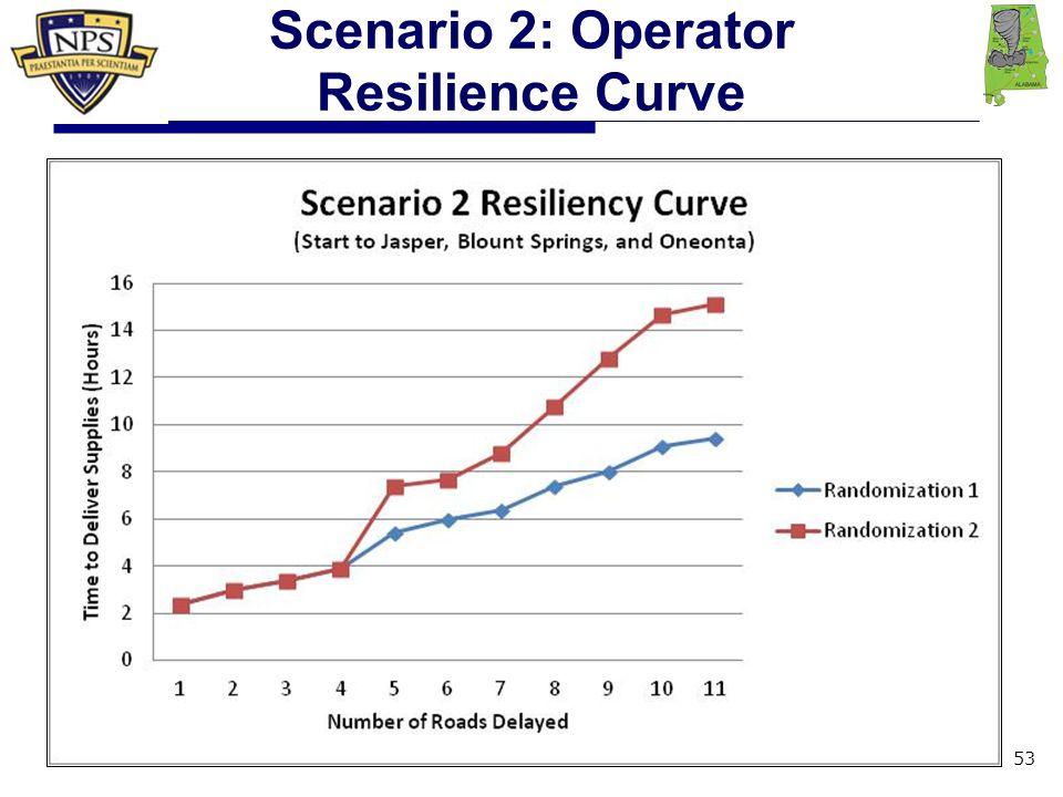 Scenario 2: Operator Resilience Curve 53