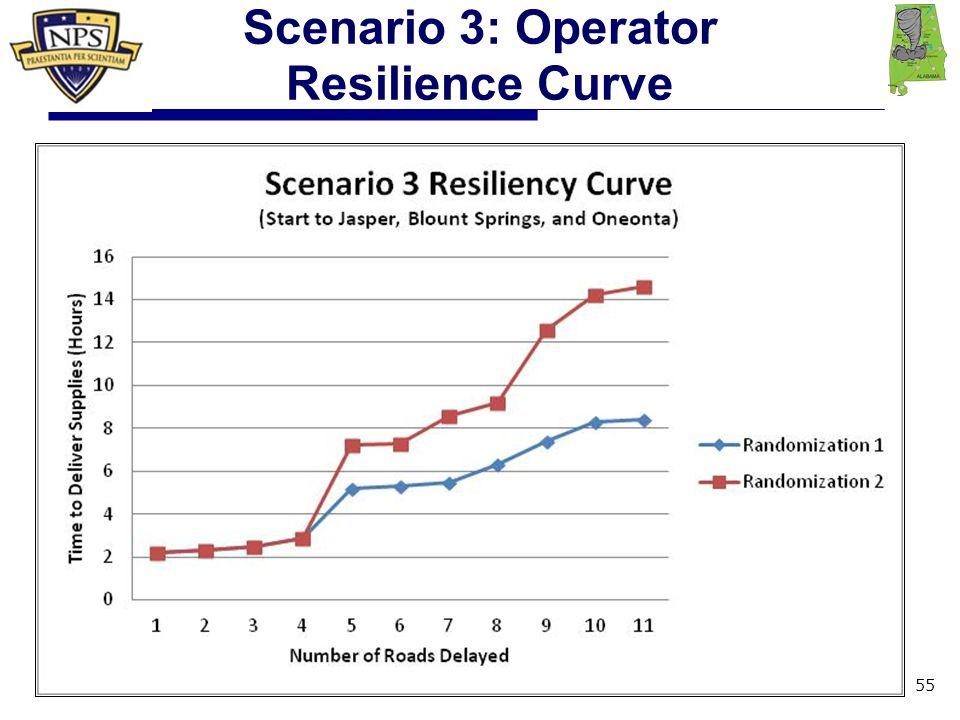 Scenario 3: Operator Resilience Curve 55