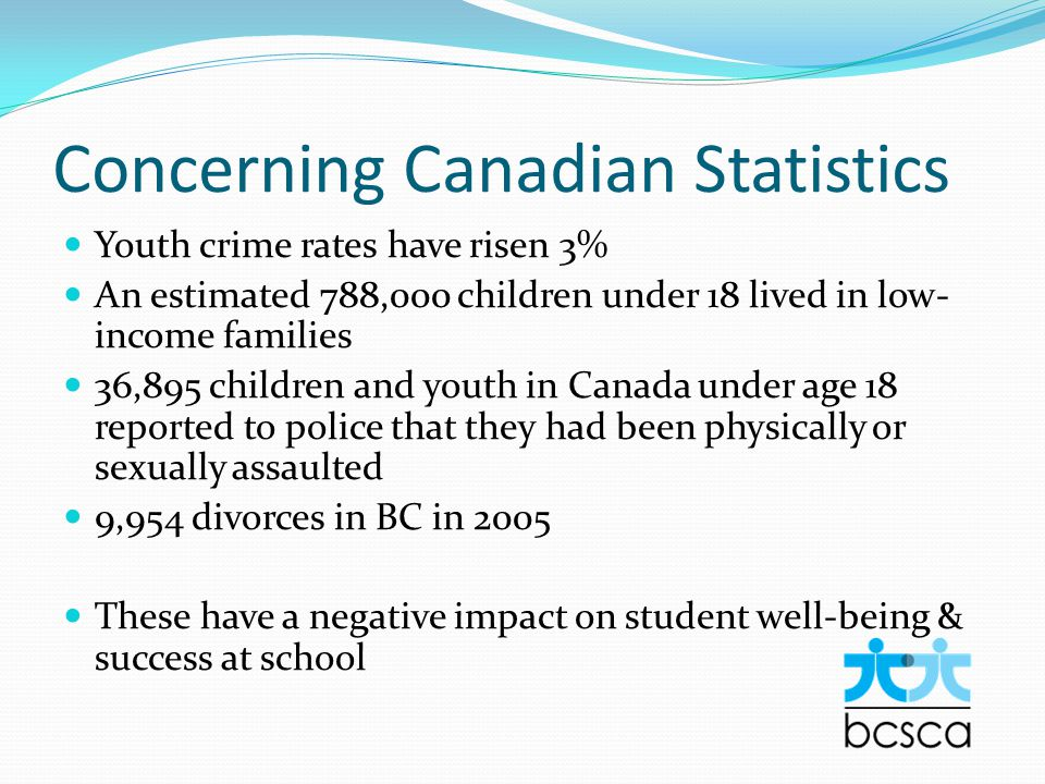 Concerning Canadian Statistics Youth crime rates have risen 3% An estimated 788,000 children under 18 lived in low- income families 36,895 children and youth in Canada under age 18 reported to police that they had been physically or sexually assaulted 9,954 divorces in BC in 2005 These have a negative impact on student well-being & success at school