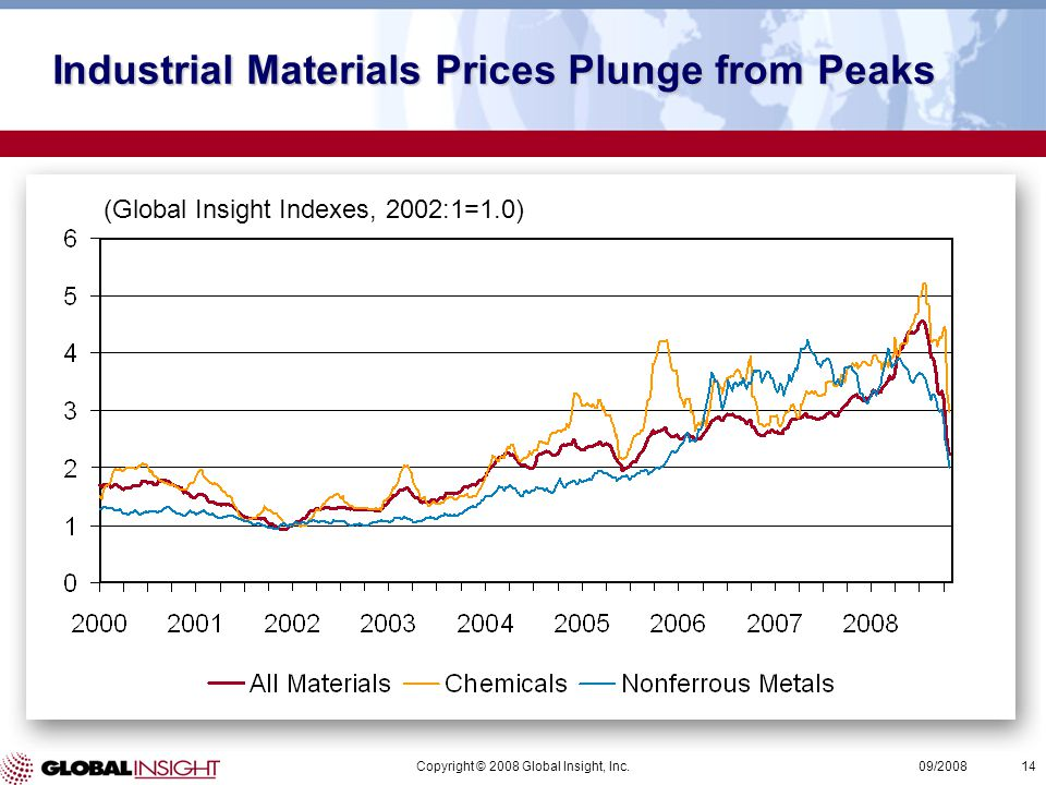 Copyright © 2008 Global Insight, Inc.14 09/2008 (Global Insight Indexes, 2002:1=1.0) Industrial Materials Prices Plunge from Peaks