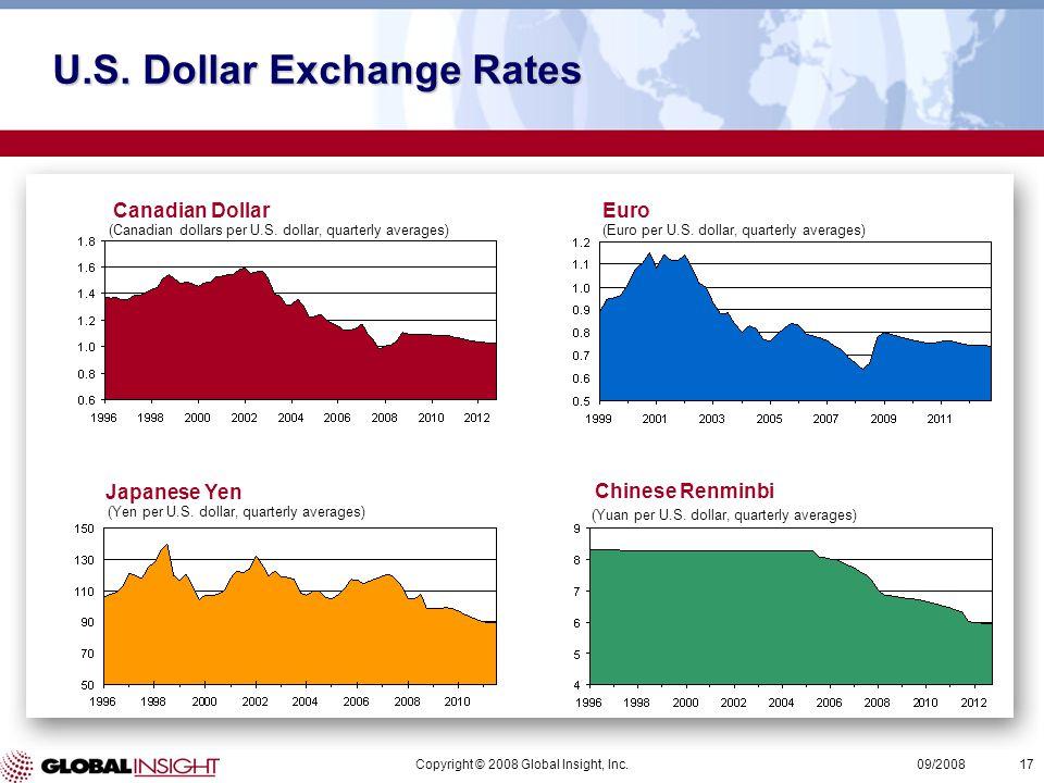 Copyright © 2008 Global Insight, Inc.17 09/2008 Canadian DollarEuro Japanese Yen Chinese Renminbi (Canadian dollars per U.S.