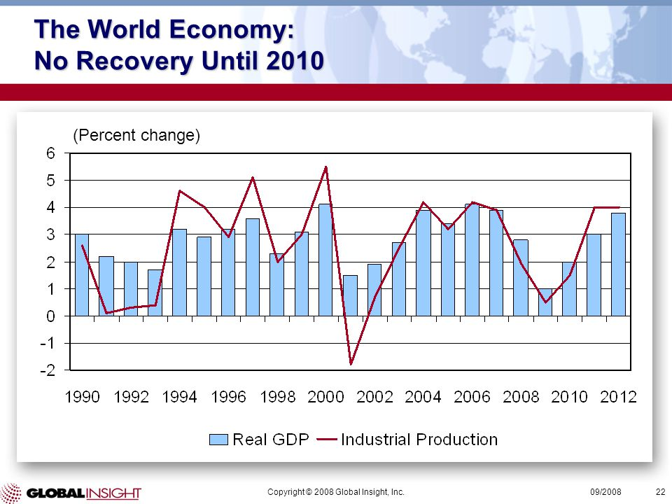 Copyright © 2008 Global Insight, Inc.22 09/2008 The World Economy: No Recovery Until 2010 (Percent change)