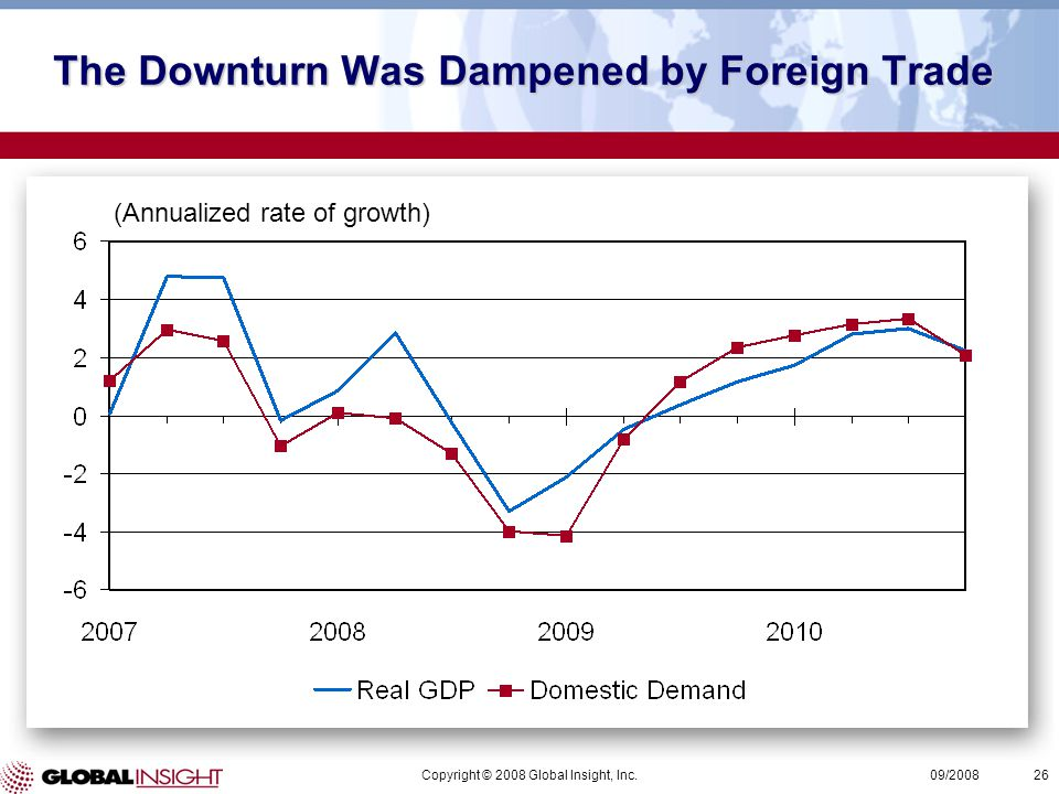 Copyright © 2008 Global Insight, Inc.26 09/2008 The Downturn Was Dampened by Foreign Trade (Annualized rate of growth)