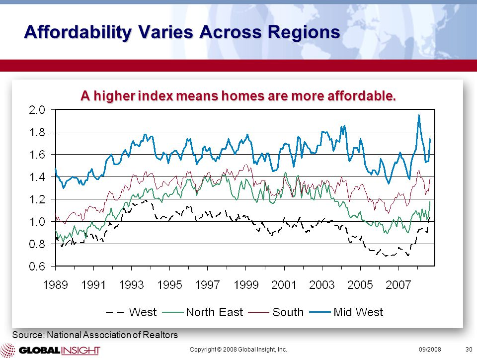 Copyright © 2008 Global Insight, Inc.30 09/2008 Affordability Varies Across Regions Source: National Association of Realtors A higher index means homes are more affordable.