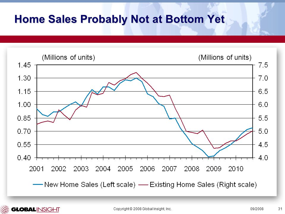 Copyright © 2008 Global Insight, Inc.31 09/2008 (Millions of units) Home Sales Probably Not at Bottom Yet (Millions of units)