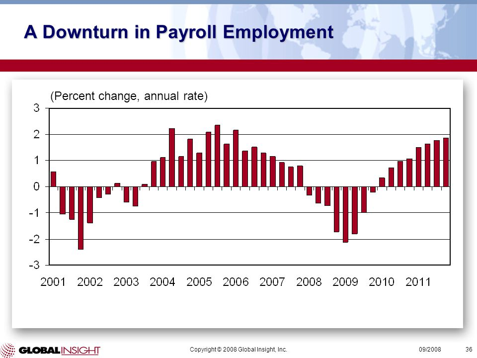 Copyright © 2008 Global Insight, Inc.36 09/2008 (Percent change, annual rate) A Downturn in Payroll Employment