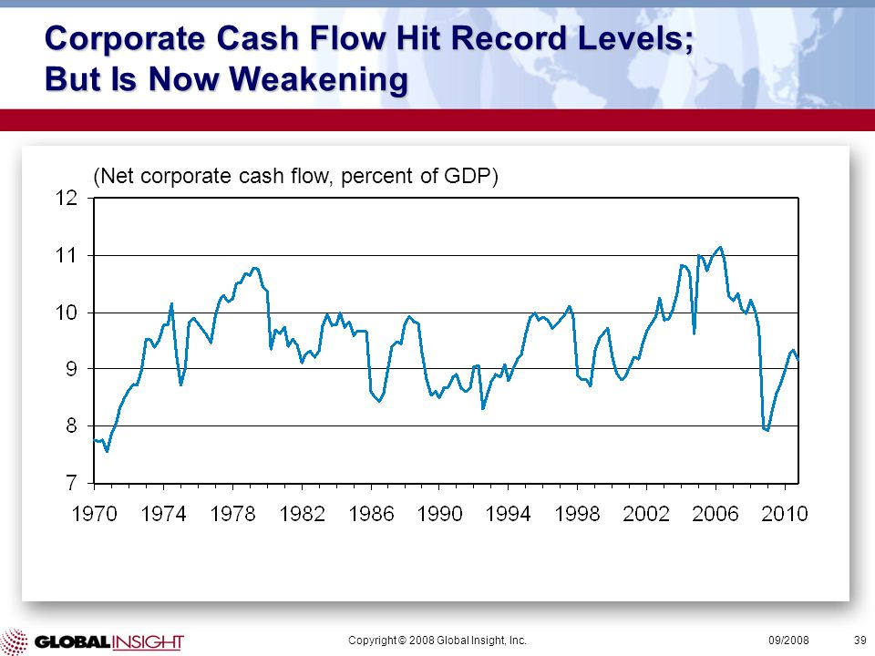 Copyright © 2008 Global Insight, Inc.39 09/2008 Corporate Cash Flow Hit Record Levels; But Is Now Weakening (Net corporate cash flow, percent of GDP)