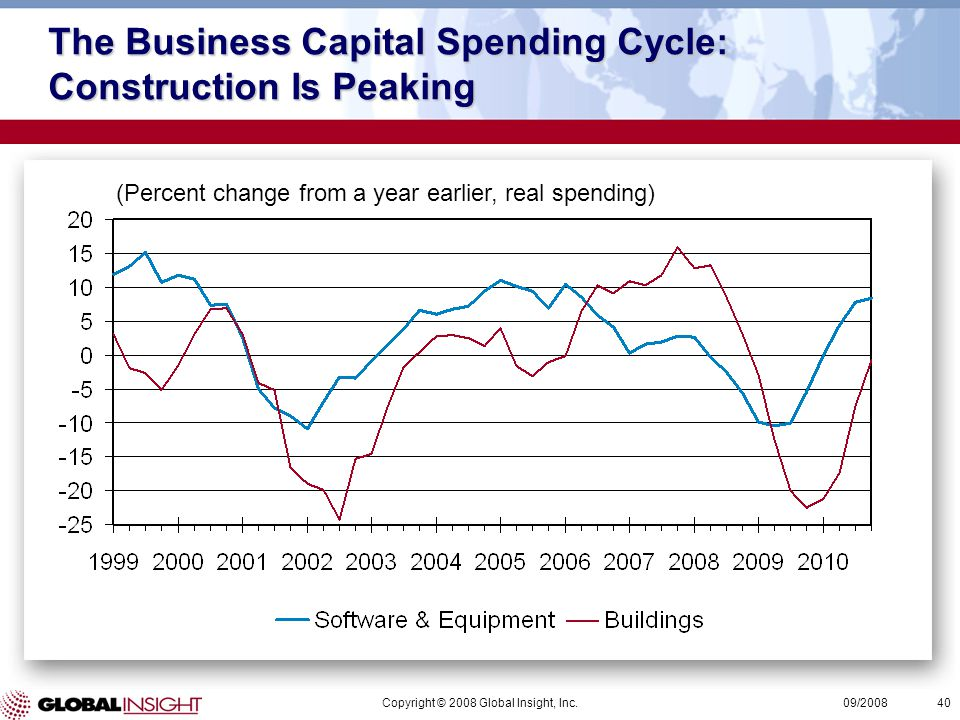 Copyright © 2008 Global Insight, Inc.40 09/2008 (Percent change from a year earlier, real spending) The Business Capital Spending Cycle: Construction Is Peaking