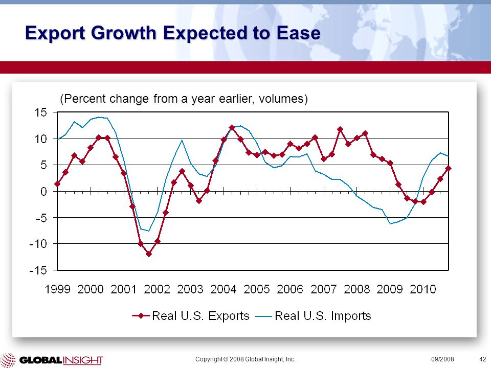 Copyright © 2008 Global Insight, Inc.42 09/2008 (Percent change from a year earlier, volumes) Export Growth Expected to Ease