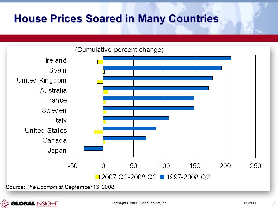 Copyright © 2008 Global Insight, Inc.51 09/2008 Source: The Economist, September 13, 2008 House Prices Soared in Many Countries (Cumulative percent change)