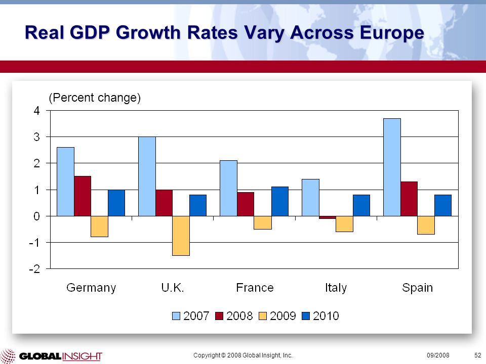 Copyright © 2008 Global Insight, Inc.52 09/2008 (Percent change) Real GDP Growth Rates Vary Across Europe