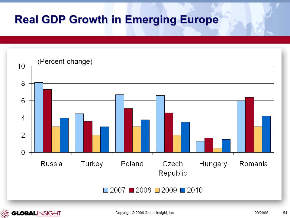 Copyright © 2008 Global Insight, Inc.54 09/2008 (Percent change) Real GDP Growth in Emerging Europe