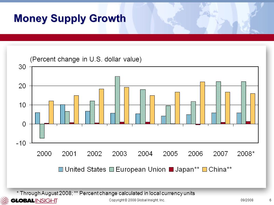 Copyright © 2008 Global Insight, Inc.6 09/2008 Money Supply Growth (Percent change in U.S.