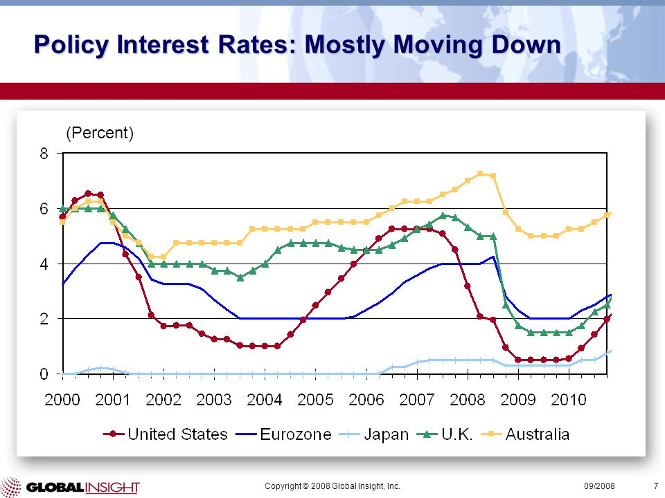 Copyright © 2008 Global Insight, Inc.7 09/2008 (Percent) Policy Interest Rates: Mostly Moving Down
