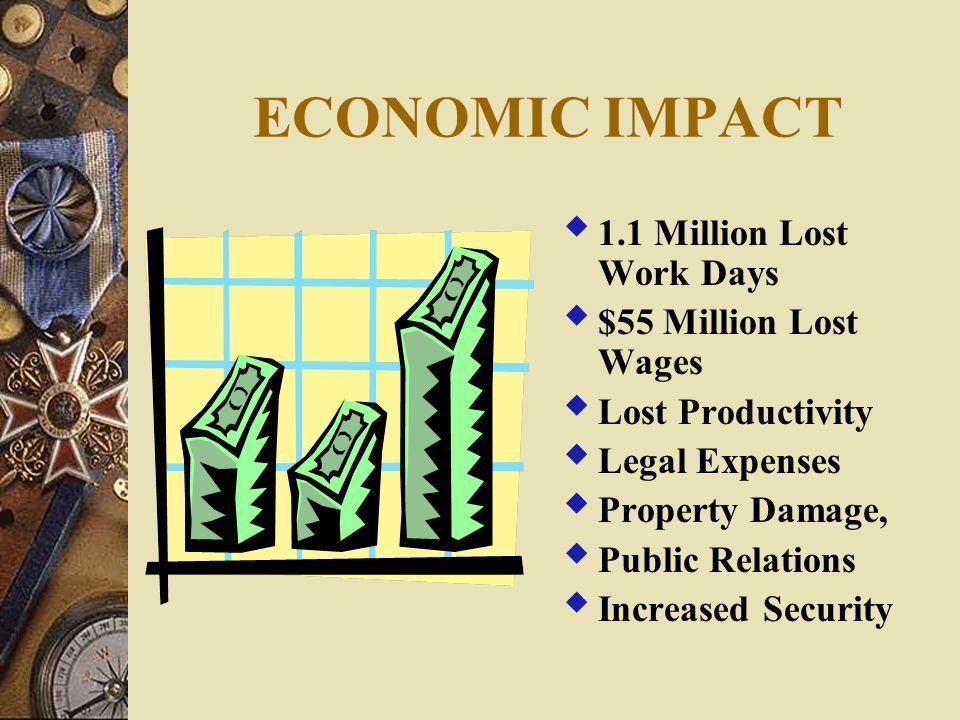 ECONOMIC IMPACT  1.1 Million Lost Work Days  $55 Million Lost Wages  Lost Productivity  Legal Expenses  Property Damage,  Public Relations  Inc