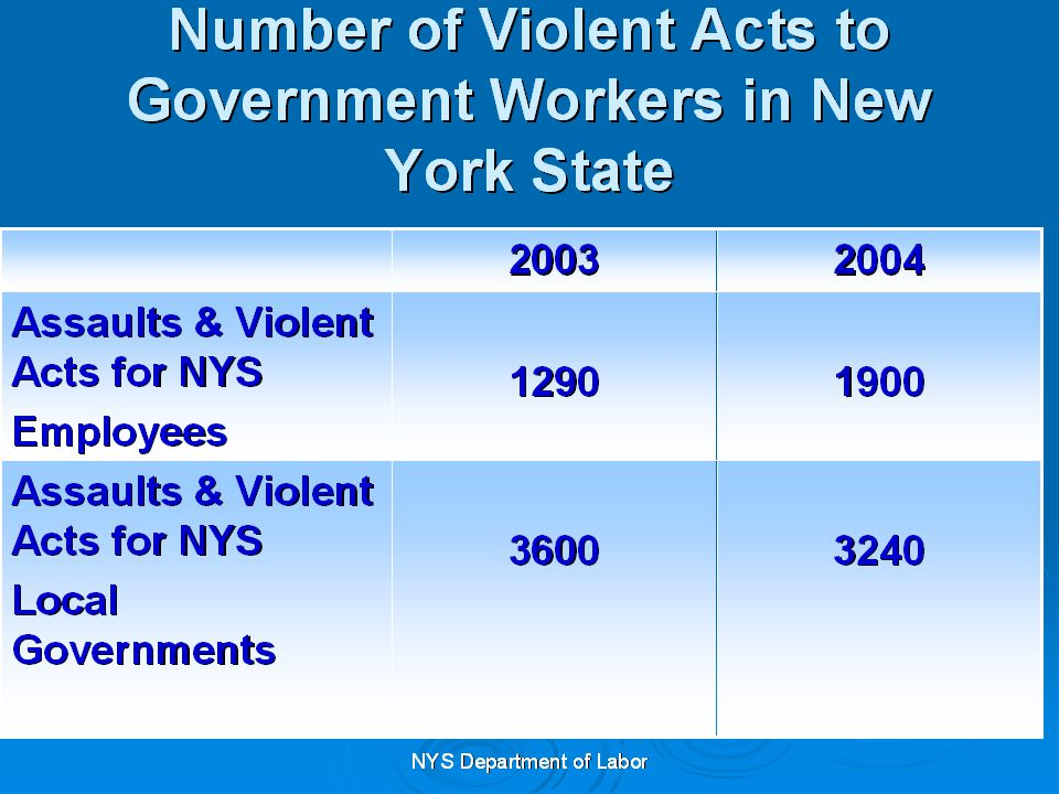 Employee Training & Education The Act Itself Your Workplace Violence Program Risk Factors Identified Location of Written Report Protective Measures Employer- initiated Protective Measures