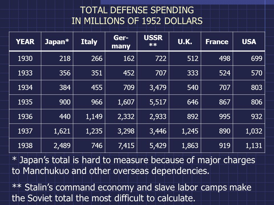 TOTAL DEFENSE SPENDING IN MILLIONS OF 1952 DOLLARS YEARJapan*Italy Ger- many USSR ** U.K.FranceUSA 1930218266162722512498699 1933356351452707333524570 19343844557093,479540707803 19359009661,6075,517646867806 19364401,1492,3322,933892995932 19371,6211,2353,2983,4461,2458901,032 19382,4897467,4155,4291,8639191,131 * Japan's total is hard to measure because of major charges to Manchukuo and other overseas dependencies.
