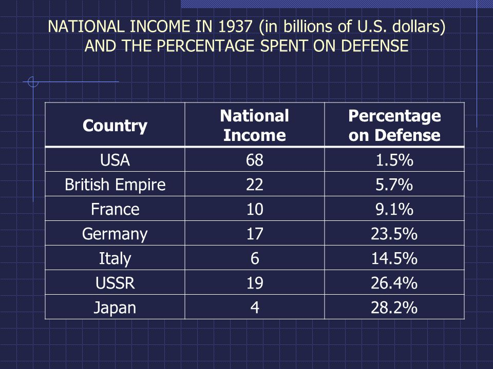 NATIONAL INCOME IN 1937 (in billions of U.S.