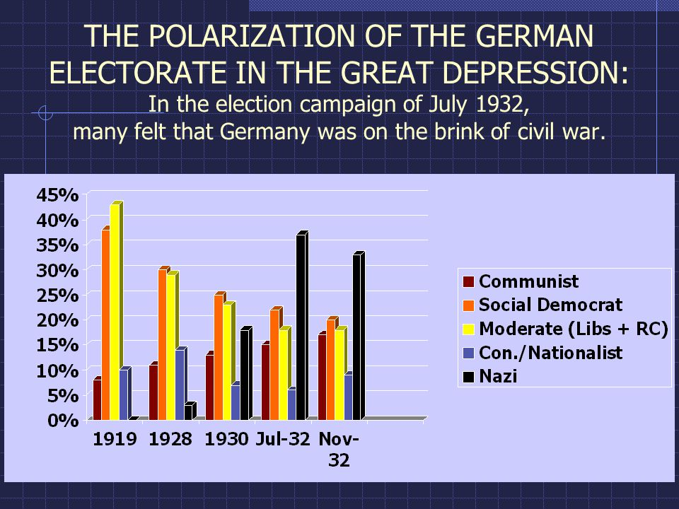 THE POLARIZATION OF THE GERMAN ELECTORATE IN THE GREAT DEPRESSION: In the election campaign of July 1932, many felt that Germany was on the brink of civil war.