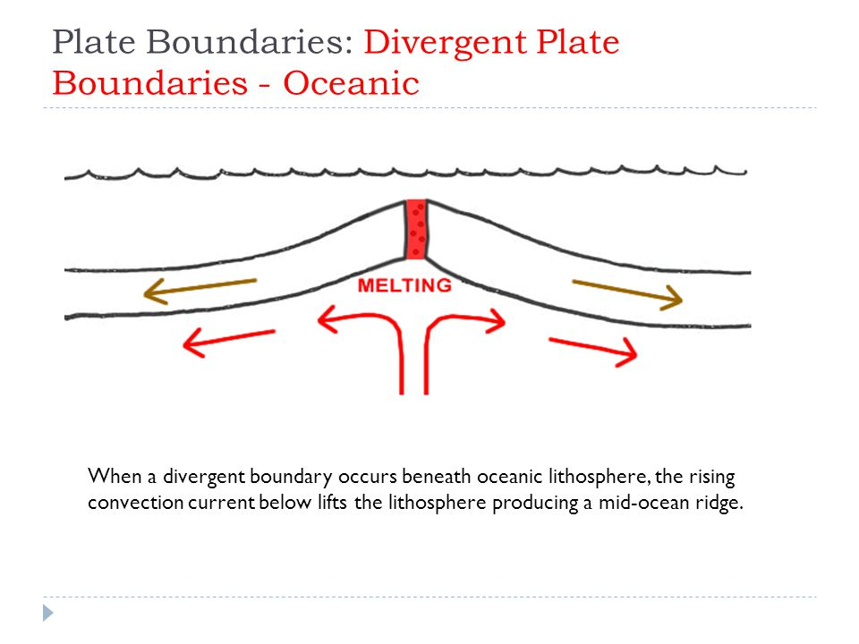Plate Boundaries: Divergent Plate Boundaries - Oceanic When a divergent boundary occurs beneath oceanic lithosphere, the rising convection current bel