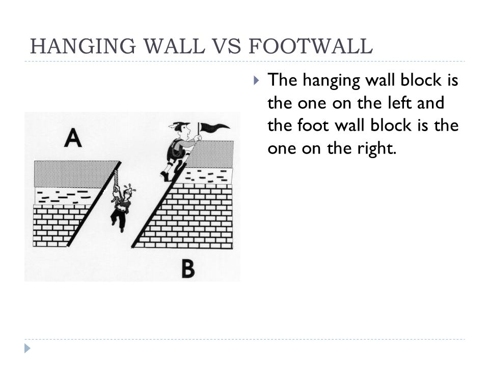 HANGING WALL VS FOOTWALL  The hanging wall block is the one on the left and the foot wall block is the one on the right.