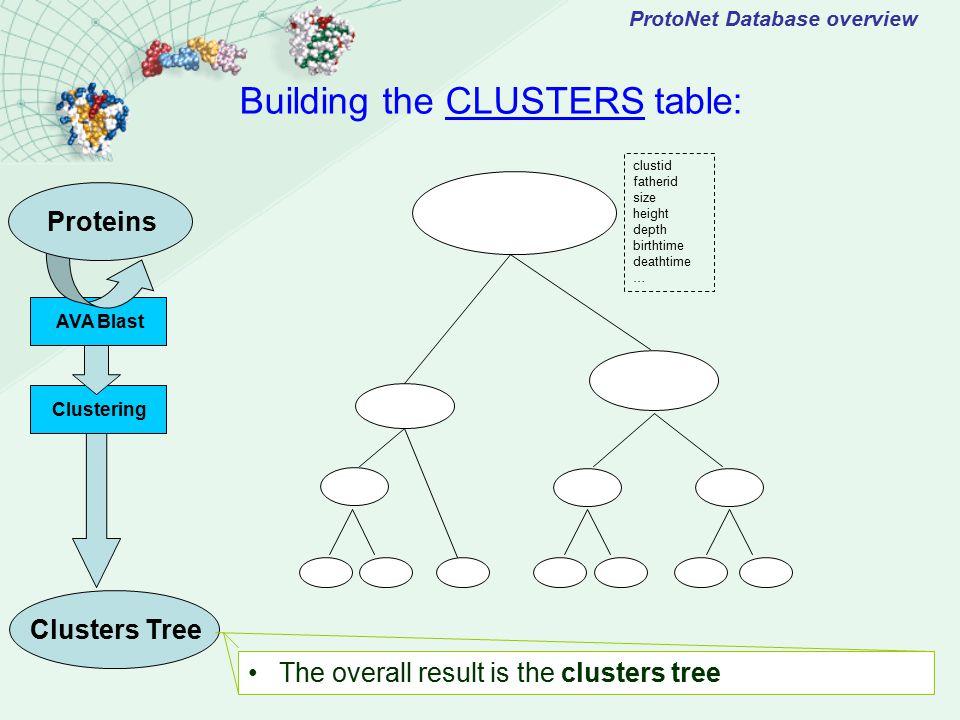 ProtoNet Database overview