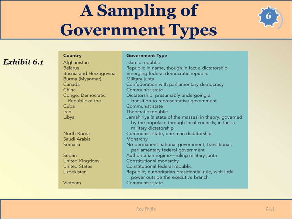 A Sampling of Government Types Roy Philip Exhibit 6.1 6-11