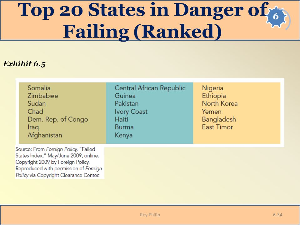 Top 20 States in Danger of Failing (Ranked) Roy Philip Exhibit 6.5 6-34
