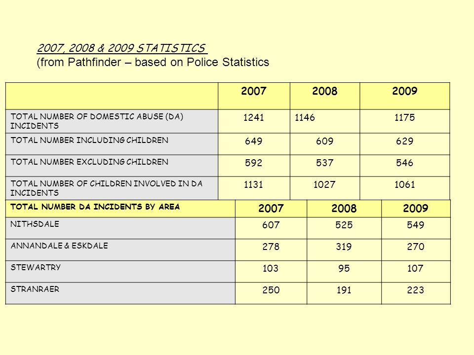2007, 2008 & 2009 STATISTICS (from Pathfinder – based on Police Statistics 200720082009 TOTAL NUMBER OF DOMESTIC ABUSE (DA) INCIDENTS 124111461175 TOT