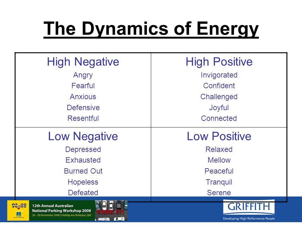 The Dynamics of Energy High Negative Angry Fearful Anxious Defensive Resentful High Positive Invigorated Confident Challenged Joyful Connected Low Negative Depressed Exhausted Burned Out Hopeless Defeated Low Positive Relaxed Mellow Peaceful Tranquil Serene