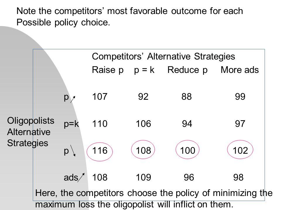 Competitors' Alternative Strategies Raise p p = k Reduce p More ads p107 92 88 99 p=k110 106 94 97 p116 108 100102 ads108 109 96 98 Oligopolists Alter