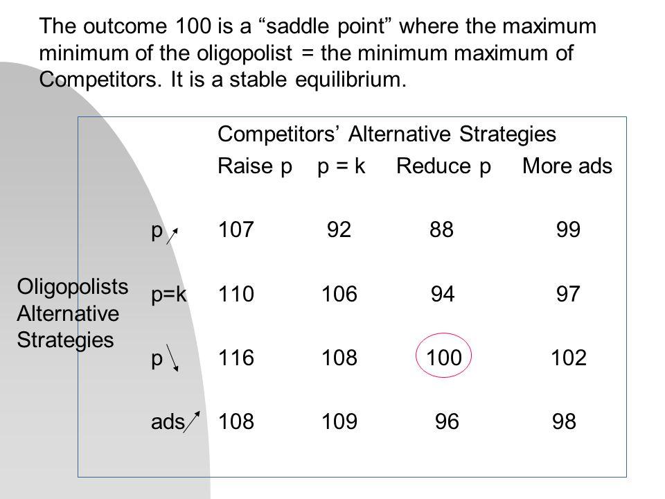Competitors' Alternative Strategies Raise p p = k Reduce p More ads p107 92 88 99 p=k110 106 94 97 p116 108 100102 ads108 109 96 98 Oligopolists Alternative Strategies The outcome 100 is a saddle point where the maximum minimum of the oligopolist = the minimum maximum of Competitors.
