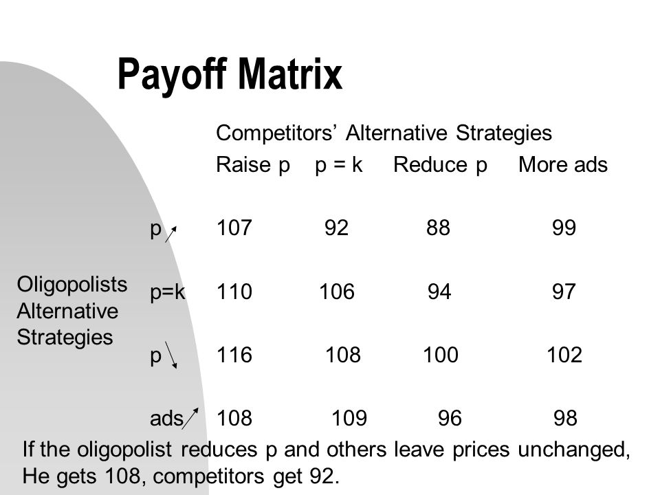 Payoff Matrix Competitors' Alternative Strategies Raise p p = k Reduce p More ads p107 92 88 99 p=k110 106 94 97 p116 108 100102 ads108 109 96 98 Olig
