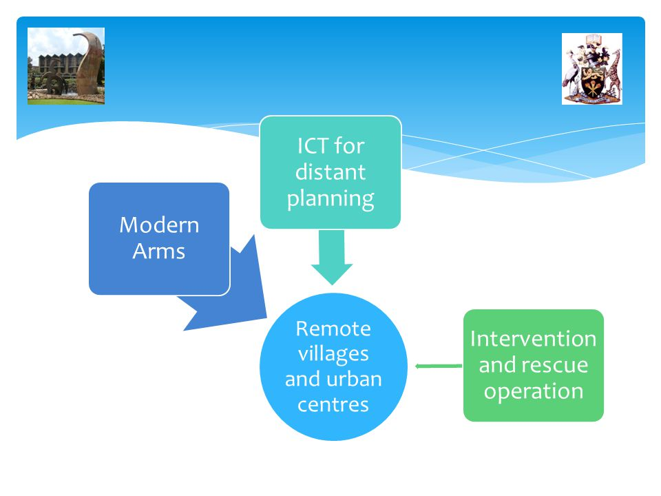 Remote villages and urban centres Modern Arms ICT for distant planning Intervention and rescue operation