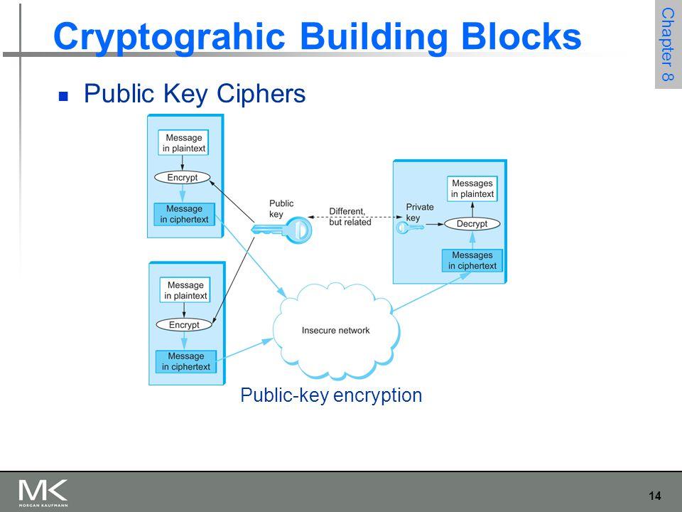 14 Chapter 8 Cryptograhic Building Blocks Public Key Ciphers Public-key encryption