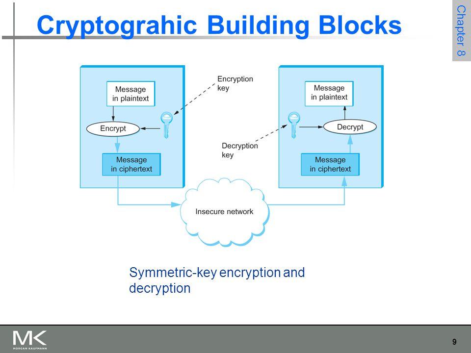 9 Chapter 8 Cryptograhic Building Blocks Symmetric-key encryption and decryption
