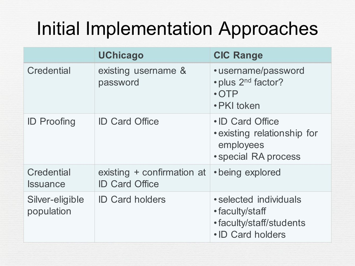 Initial Implementation Approaches UChicagoCIC Range Credentialexisting username & password username/password plus 2 nd factor.