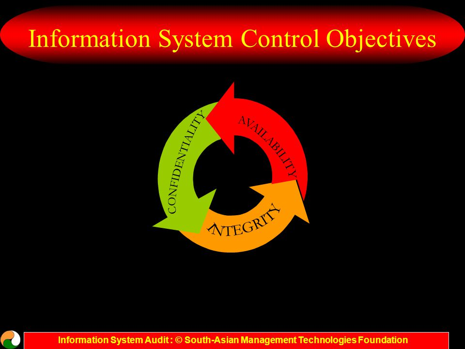 Information System Audit : © South-Asian Management Technologies Foundation Information System Control Objectives Safeguarding information systems assets Compliance with corporate policies, regulatory and legal requirements Assuring system reliability Maintaining data integrity Assuring system security Assuring system availability