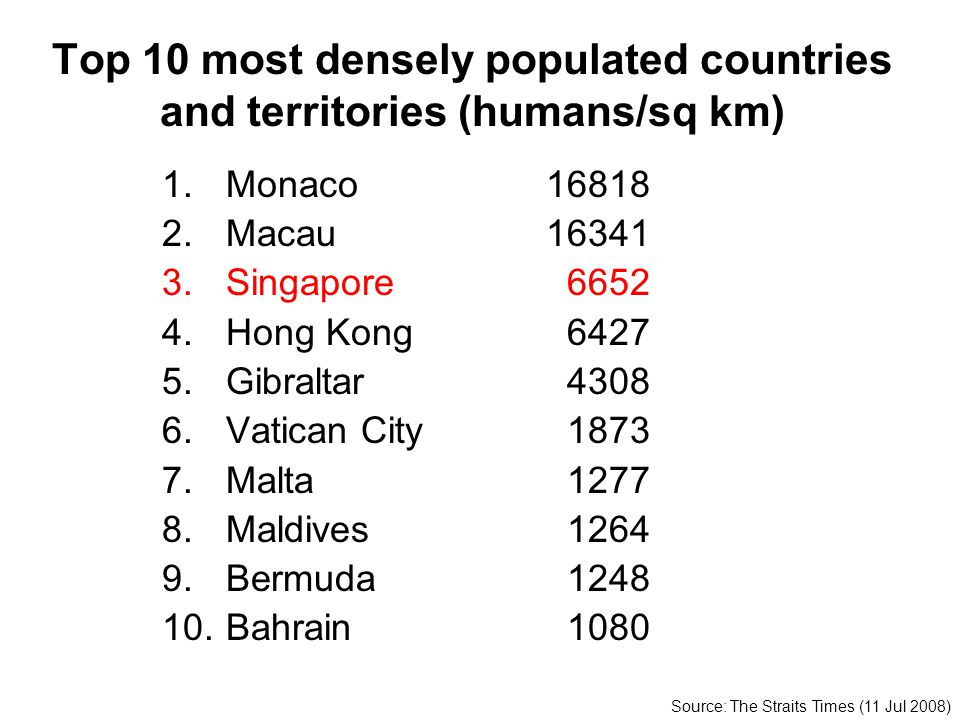 Top 10 most densely populated countries and territories (humans/sq km) 1.Monaco16818 2.Macau16341 3.Singapore 6652 4.Hong Kong 6427 5.Gibraltar 4308 6
