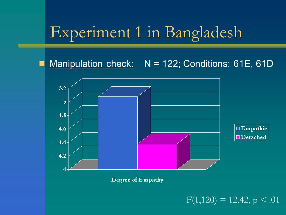 Experiment 1 in Bangladesh Manipulation check: N = 122; Conditions: 61E, 61D F(1,120) = 12.42, p <.01
