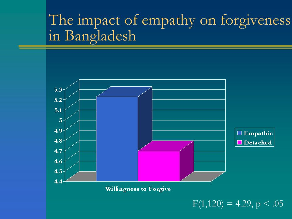 The impact of empathy on forgiveness in Bangladesh F(1,120) = 4.29, p <.05