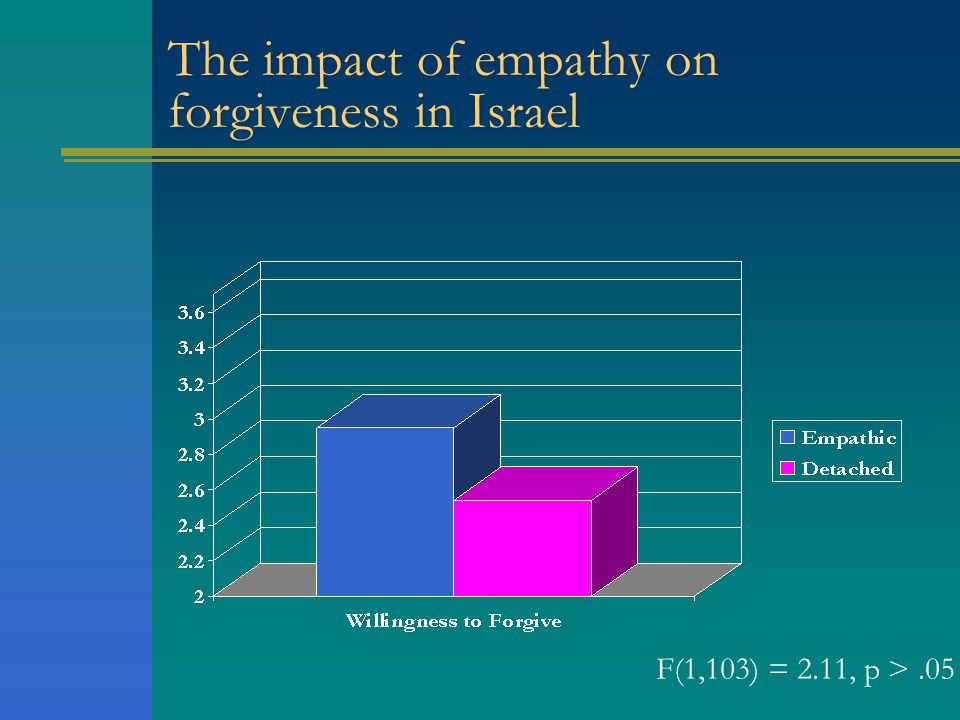 The impact of empathy on forgiveness in Israel F(1,103) = 2.11, p >.05